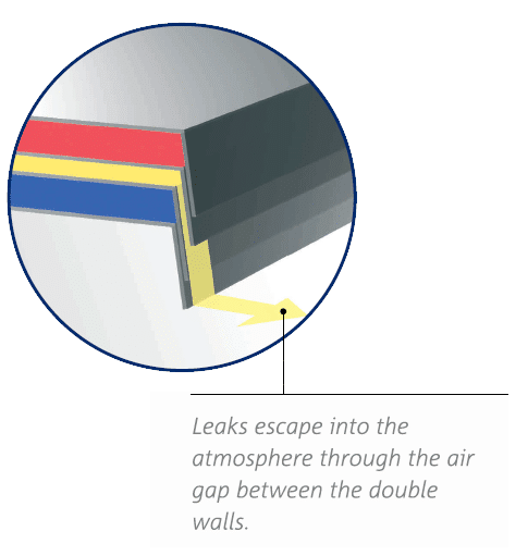 Double Wall Leaks