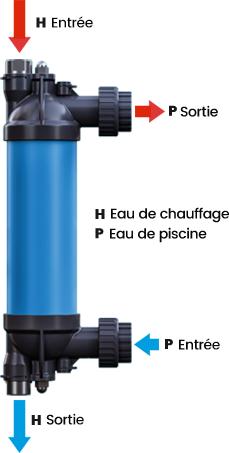 C-Line Heat Exchanger