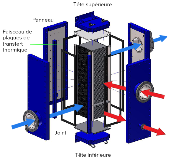 Plate Block Heat Exchanger
